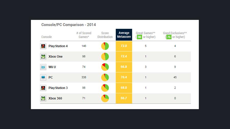 Таблица сравнения платформ по оценкам игр на Metacritic за 2014 год