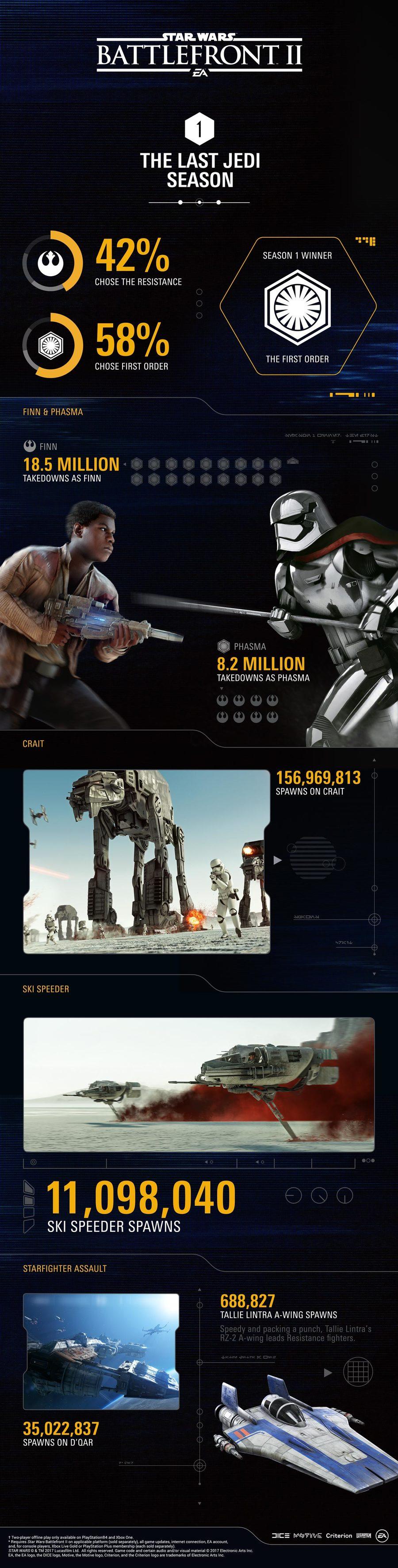Star Wars Battlefront I, II, III: Инфографика Star Wars Battlefront 2 - 1 сезон, новые обновления на подходе