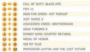 Call of Duty: Black Ops – неизменный лидер великобританского чарта